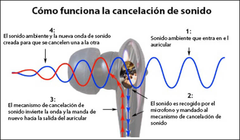 explicación cancelación de ruido con dibujos